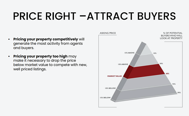 price right. attract buyers. pricing your property competitively. Pricing your property too high.