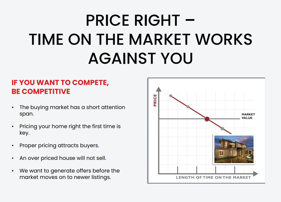 price right. time on the market works against you. If you want to compete, be competitive. Buying market has short attention span.  Pricing your home right the first time is key. proper pricing attracts buyers.  over priced house will not sell. generate offers before market moves on newer listings