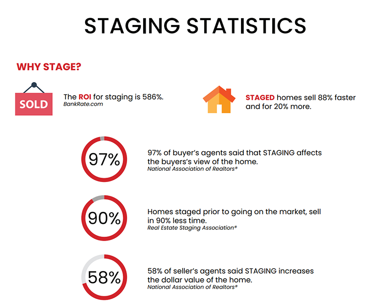 staging statistics. roi for staging is 586% (bankrate.com). staged homes sell 88% faster and for 20% more. 97% of buyers agents said staging affects view of home. staged homes prior to going on market sell in 90% less time. 58% of sellers agents said staging increases dollar value of home