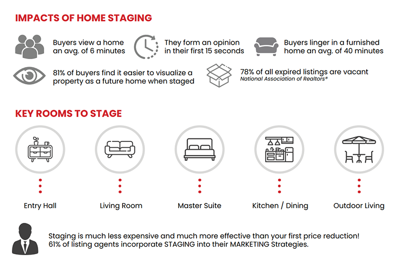 impacts of home staging.  buyers view home avg of 6 minutes. form an opinion in their first 15 seconds. buyers linger in a furnished home on avg of 40 minutes. 81% of buyers find it easier to visualize a property as a future home when staged. 78% of all expired listings are vacant. key rooms to stage. entry hall. living room. master suite. kitchen/dining. outdoor living. staging is much less expensive and much more effective than first price reduction. 61% of listing agents incorporate staging into their marketing strategies.