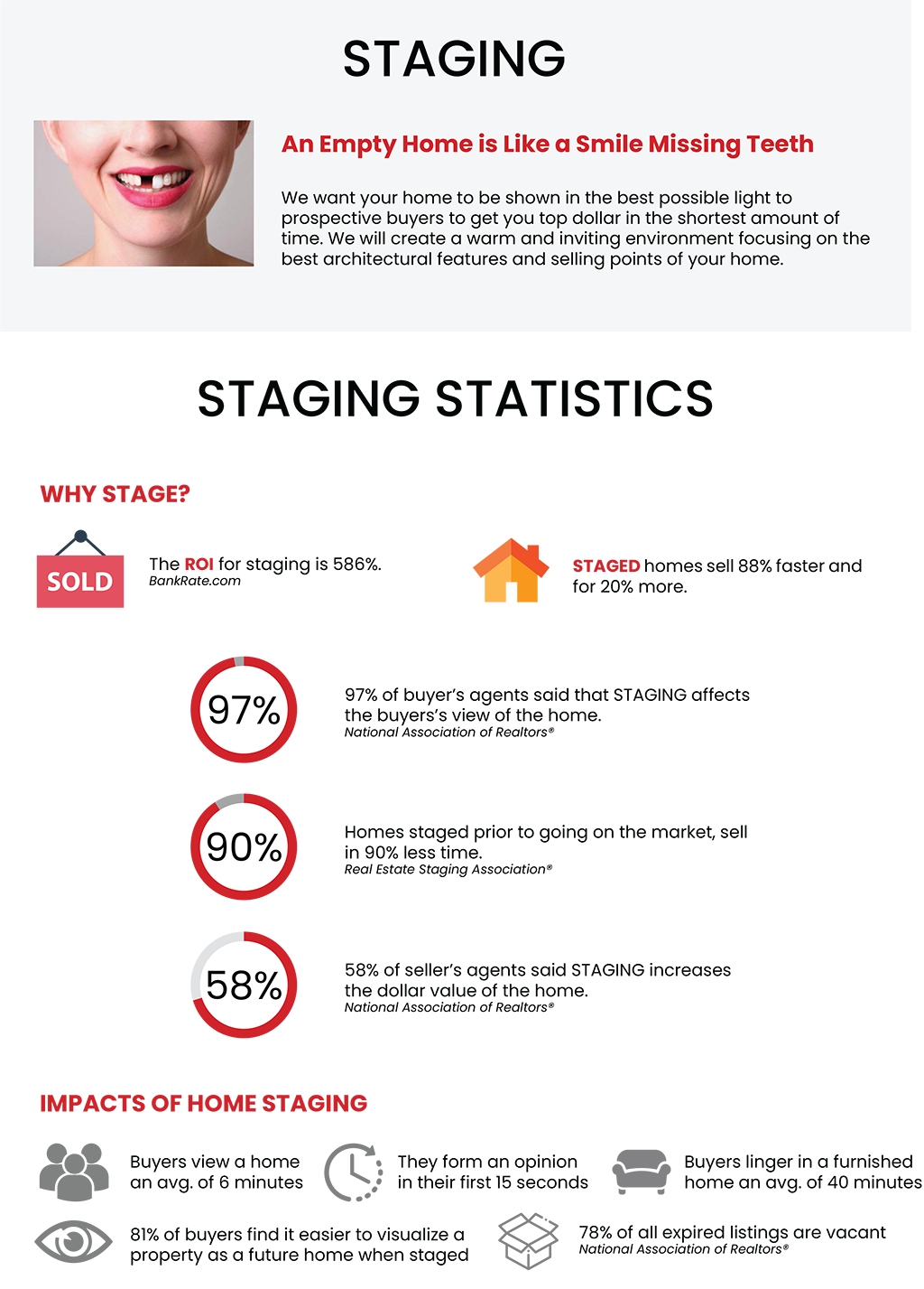 Staging. An empty home is like a smile missing teeth. We want your home to be shown in the best possible light to prospective buyers to get you top dollar in the shortest amount of time. We will create a warm and inviting environment focusing on the best architectural features and selling points of your home. Staging Statistics. Why Stage? The ROI for staging is 568%, bankrate.com. Staged homes sell 88% faster and for 20% more. 97% of buyer's agents said that STAGING affects the buyers's view of the home. National association of realtors. Homes staged prior to going on the market, sell in 90% less time. Real Estate Staging Association. 58% of seller's agents said STAGING increases the dollar value of the home. Impacts of home staging. Buyers view a home an avg. of 6 minutes. They form an opinion in their first 15 seconds. Buyers linger in a furnished home on avg. of 40 minutes. 81% of buyers find it easier to visualize a property as a future home when staged. 78% of all expired listings are vacant.