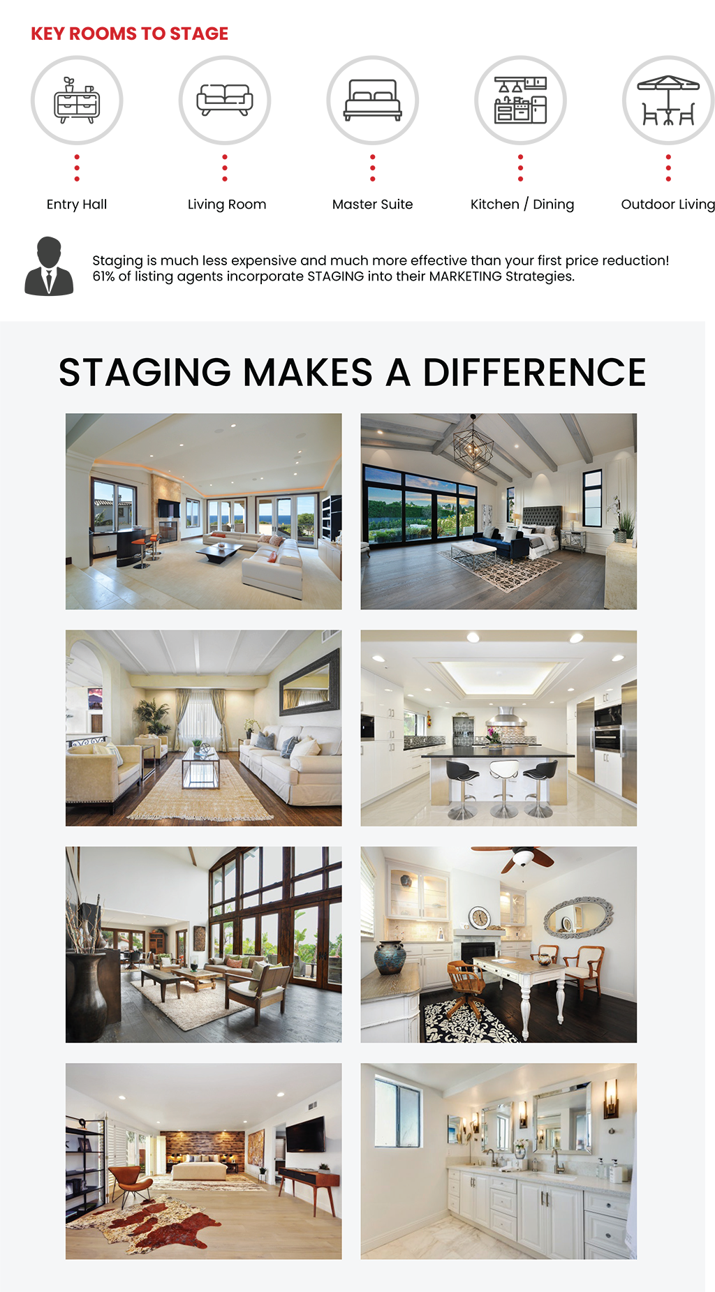 Key Rooms to Stage. Entry hall, living room, master suite, kitchen/dining, outdoor living. Staging is much less expensive and much more effective than your first price reduction! 61% of listing agents incorporate staging into their marketing strategies. staging makes a difference.